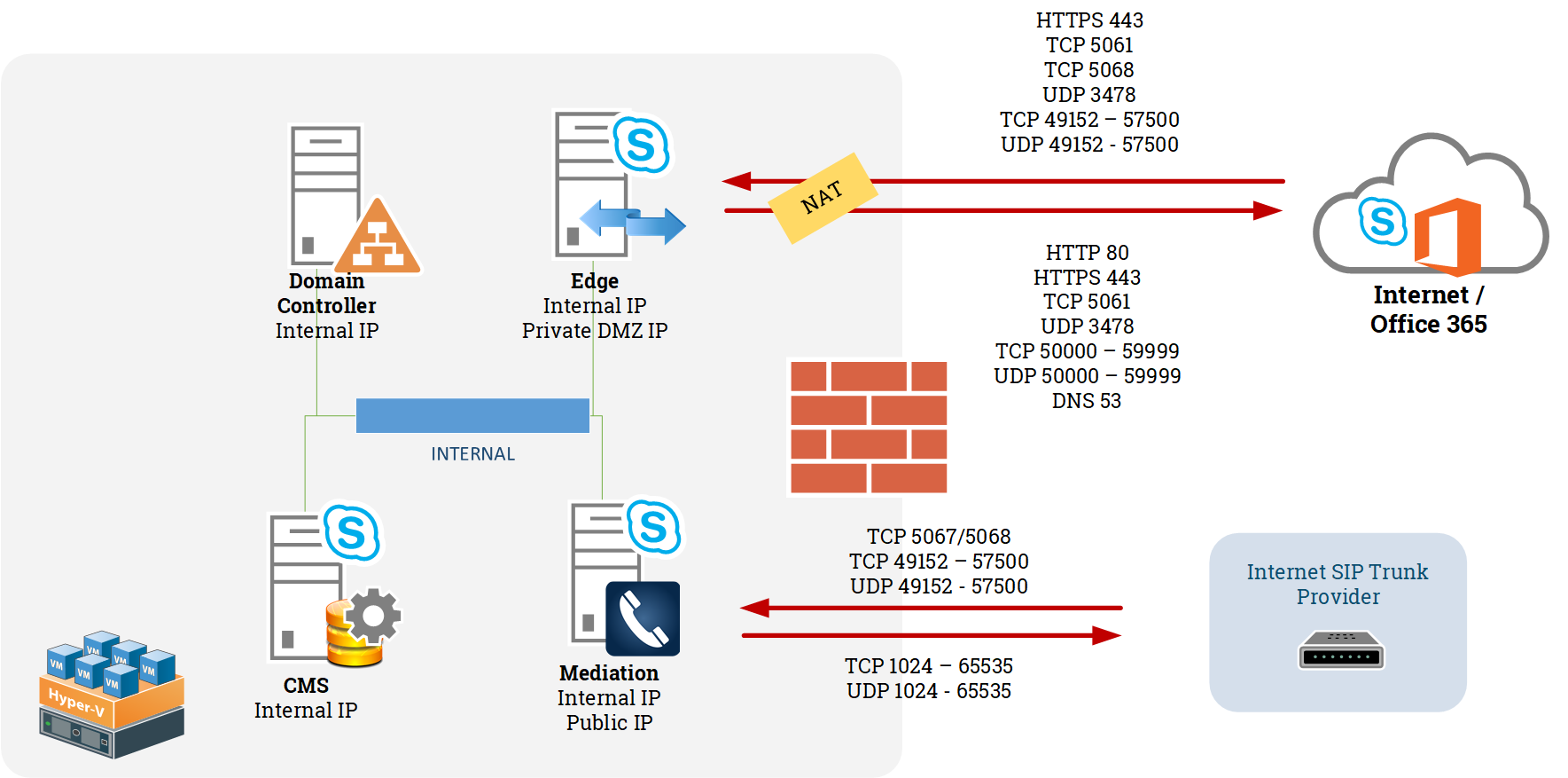 Skype For Business Cloud Connector With Internet Sip Trunk